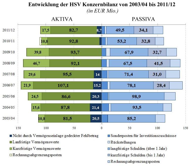 21 - Entwicklung der HSV Konzernbilanz 2004 - 2012
