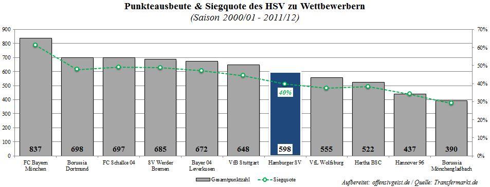 Punkteausbeute des HSV von 2000 bis 2012