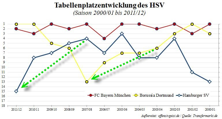 Tabellenplatzentwicklung HSV