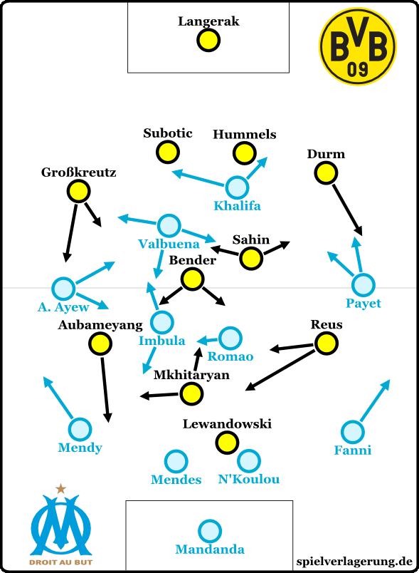 BVB-OM Formationen