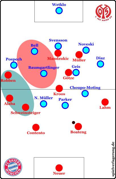Bayern isoliert in gewisser Weise zwei gegnerische Spieler aus Zugriffsräumen heraus und überlädt den defensiven Halbraum. Hier stehen sie sehr stabil und der Flügelverteidiger kann nicht ordentlich pressen. Mandzukic und / oder Müller können dann von der Seite in Schnittstellen sprinten - wie es Robben umgekehrt tat - und Räume schaffen. Götze gibt halbrechts minimal Breite, Lahm rechts. Von links kommen auch Diagonalpässe und Ballzirkulationen auf links, wo Götze und Lahm sowie der reinrückende Robben gefährlich werden.