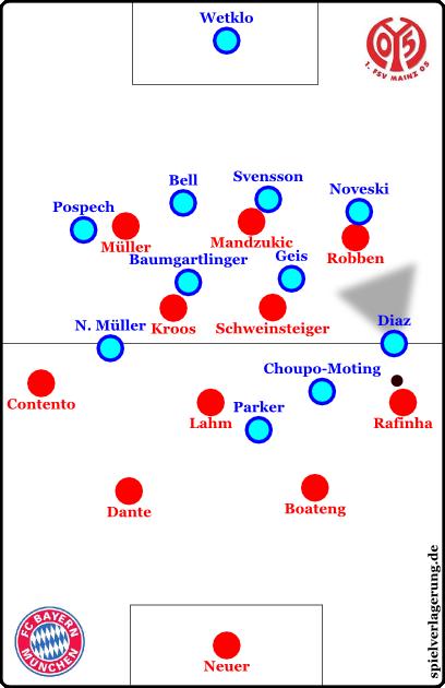 """Mainz verändert die Positionen nach Pass auf die Seite und steht fast in einem 4-4-1-1 da - wobei die Formation wie gesagt eher als """"undefinierbar"""" bzw. situativ zu beschreiben ist. Was wir ja hier gerade tun."""