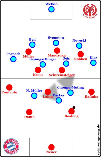 Mainz stellt im 3-4-3 die Mitte zu und lenkt das Spiel in sehr enge Situationen in der Mitte oder auf die Außen