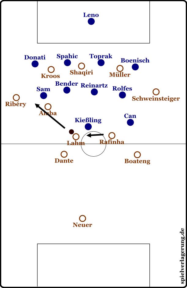 Szene 1-18: Teilweise versuchten die Leverkusener, insbesondere zu Beginn, aber mannorientiert zu verfolgen. Vor der Entstehung dieses Standbilds ließ Bayern den Ball zirkulieren, Rafinha rückte ein und Can verfolgte ihn kurzzeitig. Als Rafinha sich weiterbewegte und dann sogar zwischen die Innenverteidiger abkippte, wurde es Can zu bunt, er blieb verwirrt stehen. Schweinsteiger übernahm Rafinhas Position, Shaqiri zog in die Mitte und rochierte mit Müller. Rafinha war hinten frei und spielte auf Lahm, dem vom in die Tiefe gestarteten Kroos Raum geöffnet wurde; nun sehen wir, was danach geschah. Alaba stand sehr eng und im Halbraum, Sam stand bei ihm. Lahm spielte an ihnen vorbei auf den tiefen Ribéry, Sam musste nun auf ihn herausrücken und verließ Alaba. Kroos wurde angespielt und während Bayer zurückfiel, ließ dieser ließ auf Alaba prallen, der dann einen Freistoß herausholte.