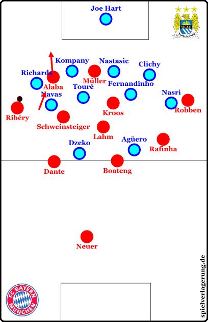 Alaba vorderläuft, Ribéry macht das Spiel breit, Rafinha steht tiefer. Ein exemplarischer Angriff.