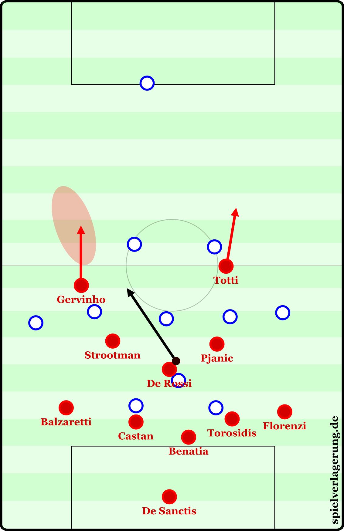Gervinhos Tor gegen Bologna fiel, als er zockte. De Rossi fing einen Pass ab und spielt nach vorne, Totti macht Gervinho den Raum für ein freies 1-gegen-1 auf.