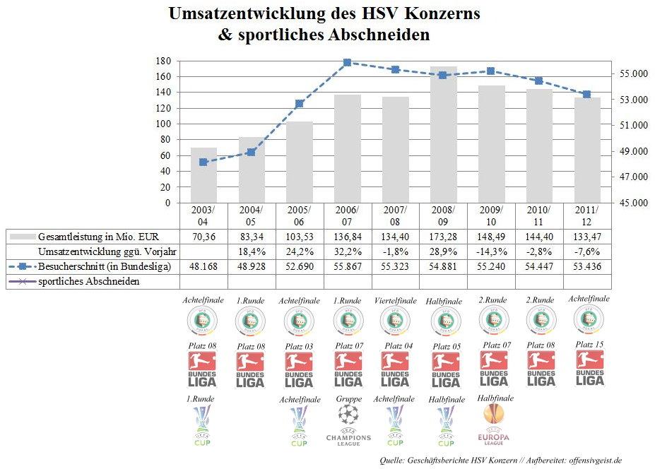Umsatzentwicklung HSV + sportliches Abschneiden (neue sortierung)