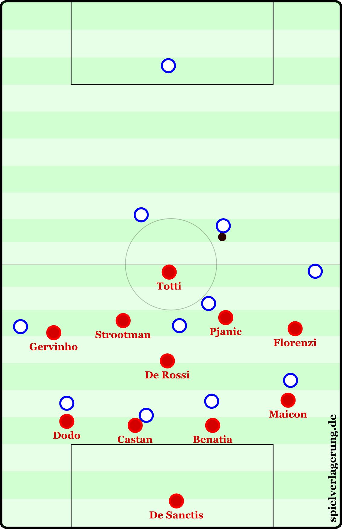 Der AS Rom presst keineswegs hoch bzw. nutzt dies eher als taktisches Mittel. Hier eine Szene aus der Partie gegen Napoli.  Pjanic und Strootman stehen gar höher, als die Flügelstürmer.