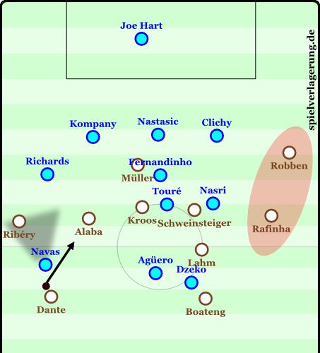 Gegen City, Minute 13. Die Bayern verschoben zuvor sehr ballorientiert, Rafinha hatte den Ball und spielte einen langen Seitenwechsel auf Dante. Schon dort war Alaba eingerückt und Ribéry blieb breit. In dieser Szene behalten sie dies bei, Navas presst Dante, doch Alaba bietet sich gut an und erhält den Ball. Er verlagert dann wieder auf Robben - City darf herumsprinten.
