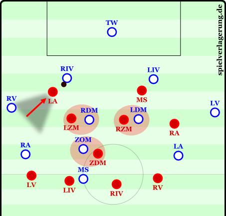 In diesem 4-1-2-3 rückt der Linksaußen auf den Innenverteidiger.