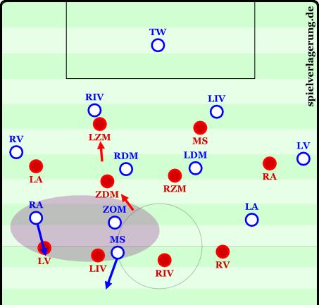 Schlechtere Staffelung im 4-0-4-2 als Beispiel.