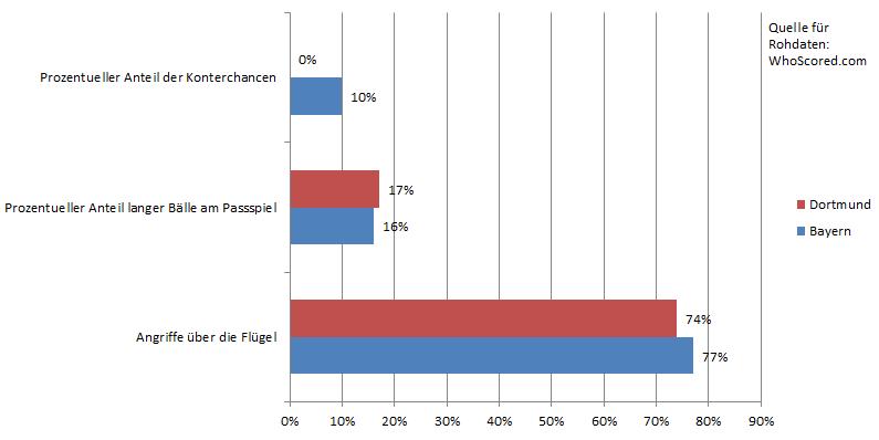 Ein paar ausgewählte Statistiken zum Spiel. Dortmund ohne Abschluss nach Konter, mit mehr Angriffen über die Mitte und nur einem Prozentpunkt mehr langen Bällen; in der ersten Hälfte hatten sie gar weniger.