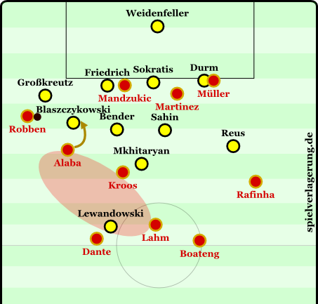 Bayern lenkt die Konter auf Außen