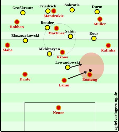 Bayerns 3-4-3 und Dortmunds 4-1-3-2. Lahm steht sehr tief, spielt einen Pass auf die Seite, wohin Lewandowski schiebt. Boateng rückt manchmal auf, spielt aber lange Bälle im Aufrücken.