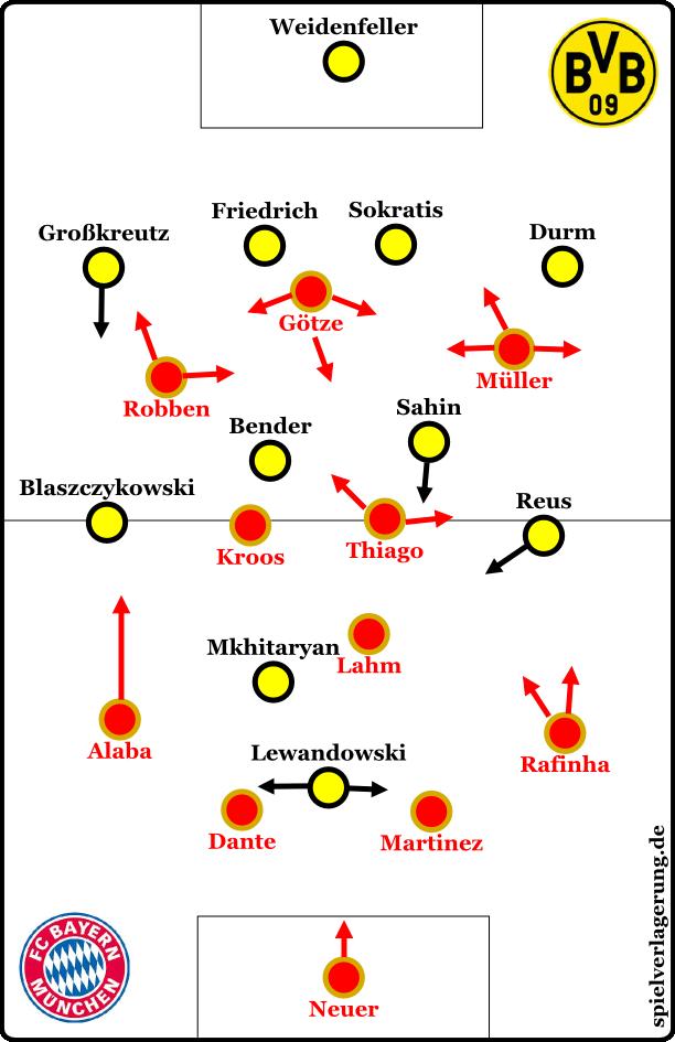 Grundformationen nach der Einwechslung von Thiago