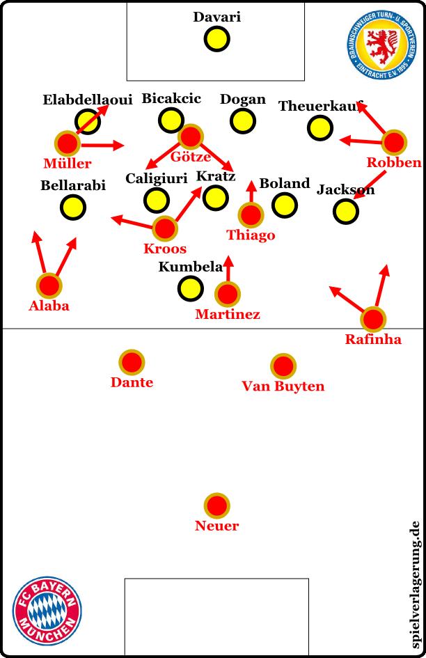 Bayern offensiv, Eintracht defensiv. Müller ging oft in die Spitze.