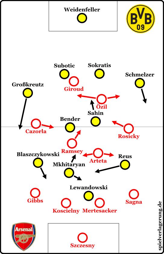Dortmund 0-1 Arsenal