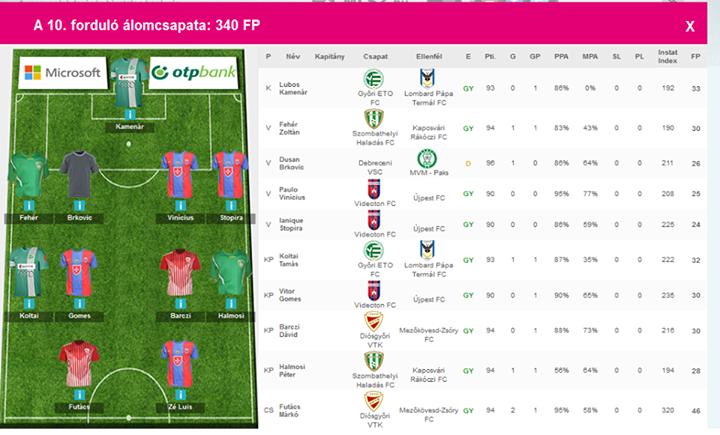 Fantasy Football in Ungarn - mit InStat-Daten