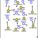 FC Schalke 04 – Borussia Dortmund 1:3