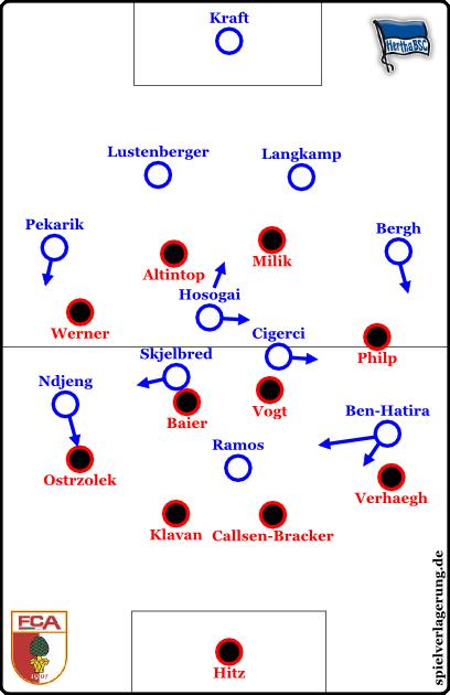 Hertha in Ballbesitz, Augsburg defensiv.