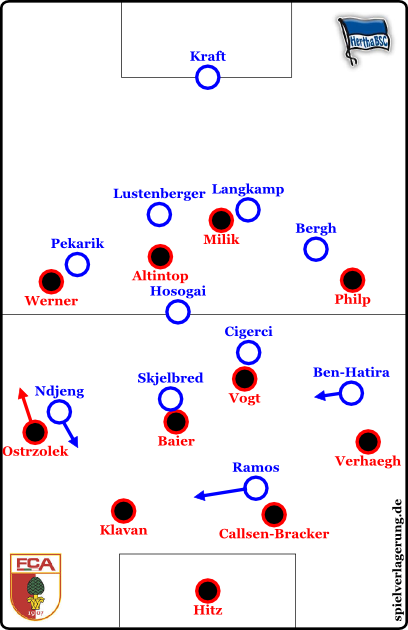 Augsburg in Ballbesitz, Hertha defensiv.