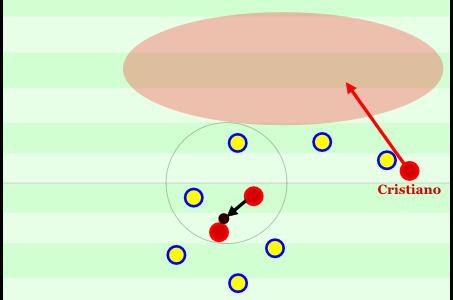 Cristiano steht in Position und hat diesen potenziellen Laufweg, zentral hat Nani auf Almeida prallen lassen. Trotz vieler Schweden decken diese eigentlich gar nix ab.