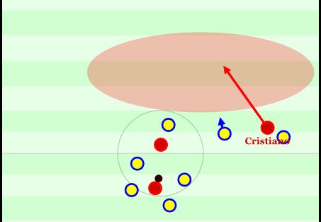 Nun hat Cristiano seinen Gegner umlaufen und geht diesen potenziellen Laufweg. Einer der Schweden wollte wohl Abseits stellen, aber geht dann wieder zurück, die anderen beiden stehen verwirrt im Raum.