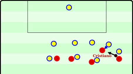 Cristiano erhält hier den Ball, wird aber dann sofort gepresst und legt unpassend ab. Fehlpass.
