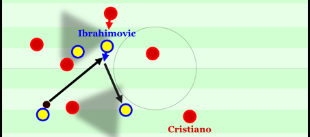 Ibrahimovic im Sechserraum im Aufbauspiel. Er legt den Ball ab und löst die Drucksituation auf.