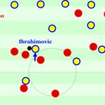 Zlatan gegen Cristiano | in-depth-Leistungsanalyse