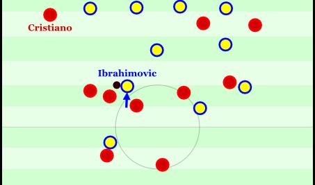 Ibrahimovic kann sich aus der Enge befreien, ist aber unter großem Druck und kann nur einen Rückpass spielen. Angriff vorbei.
