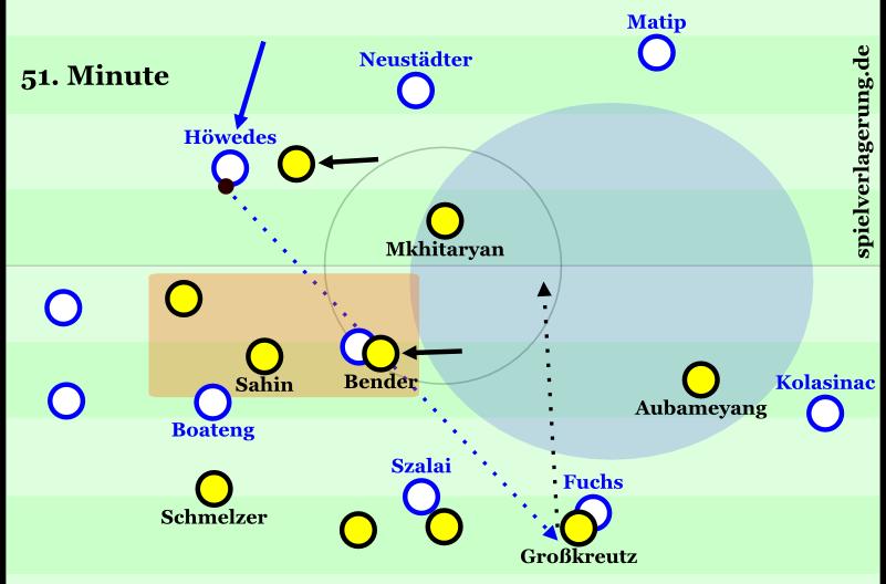 Entstehung des 0:2 Höwedes kann ungestört aufrücken, doch Dortmund steht kompakt über dem offensiven Halbraum und schneidet seitliche Wege ab. Aubameyang verfolgt Kolasinac.