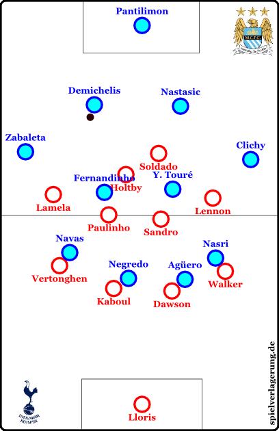 Manchester City hatte tiefere Außenverteidiger und ließ den Ball zirkulieren.