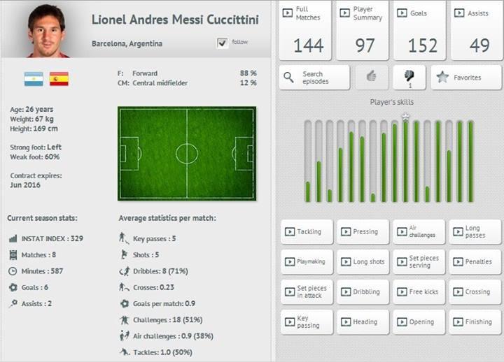 Messis Profil im Archiv