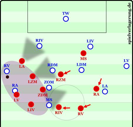 Der Rechtsverteidiger hat keine Anspielstation, rückt meist mit Ball am Fuß weiter auf und wird dann mithilfe der Seitenlinie abgefangen. Der Linksaußen kann im besten Fall sofort den offenen freien Raum für Konter nutzen. Dies wurde in dieser Saison bei den Bayern schon einige Male gemacht.