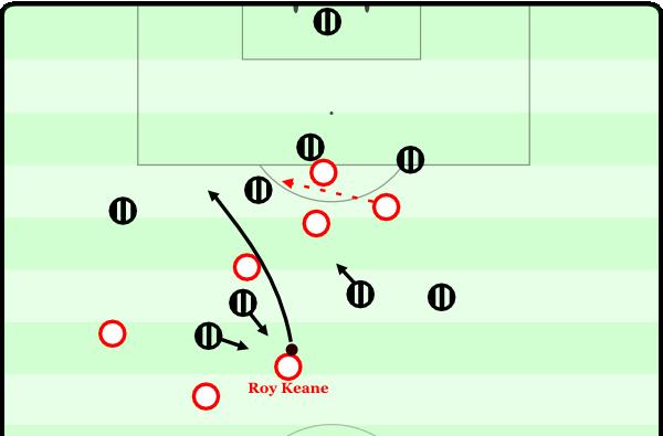 Halbfinale gegen Juventus. Roy Keane wird von zwei Leuten angelaufen und erhielt einen Pass. Innerhalb einer Sekunde stoppt er ihn sich und spielt einen enorm interessanten Pass: Direkt in die eigene und gegnerische Dynamik, keinen Pass, der einen Mitspieler bedrängen würde, aber auch keinen Rückpass. Juventus kann nur mit Not zum Einwurf in einer höheren Position klären. Kurz darauf lässt Keane übrigens einen Lupferpass in den Strafraum aus dem Fußgelenk folgen.