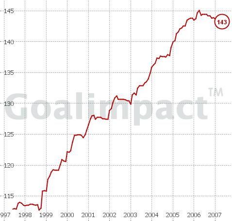 Wir sind Fans der wunderbaren Seite goalimpact.com, die uns mit dieser Grafik ausgestattet hat, welche Keanes Wert für die Mannschaft bzw. die Tordifferenz nach der top-down-Methode zeigt.