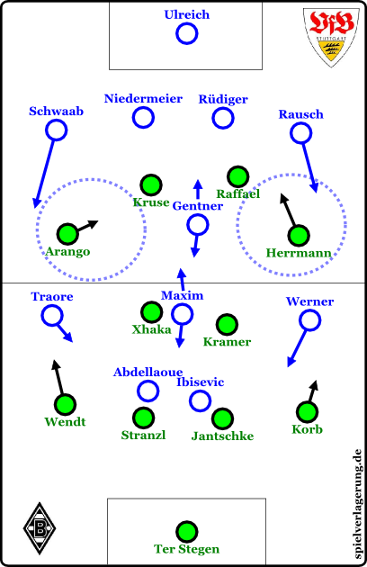 Stuttgarts 4-1-3-2 und die offenen Halbräume