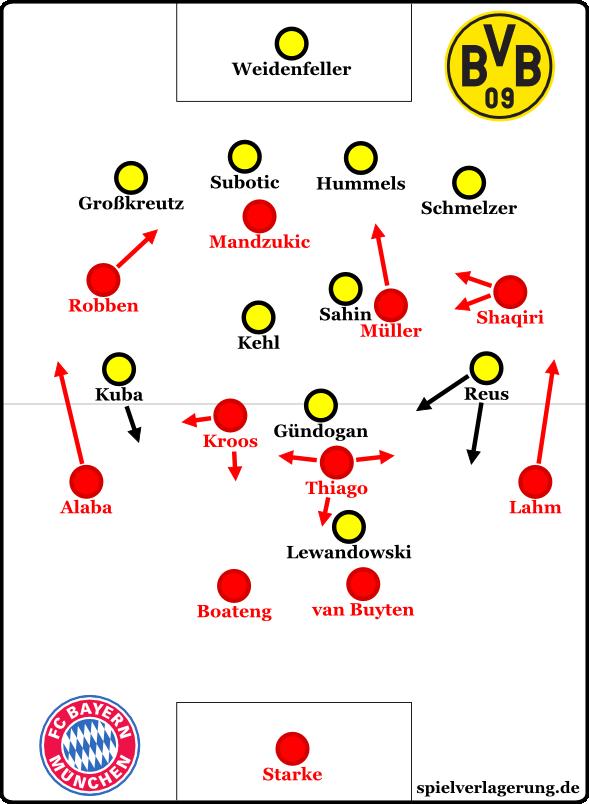 Bayern in der zweiten Halbzeit des Supercup-Finals, wo sie Thiago und Kroos zentral sowie Robben und Müller richtigfüßig einsetzten.
