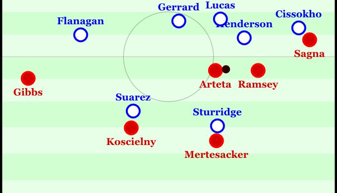 Das Loch zwischen Mittelfeld und Sturm sorgt für viel Raum bei Arsenal und wenig Zugriff bei Liverpool