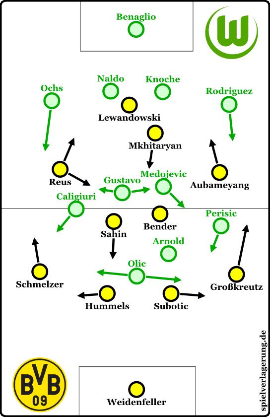 Wolfsburg 2-1 Dortmund
