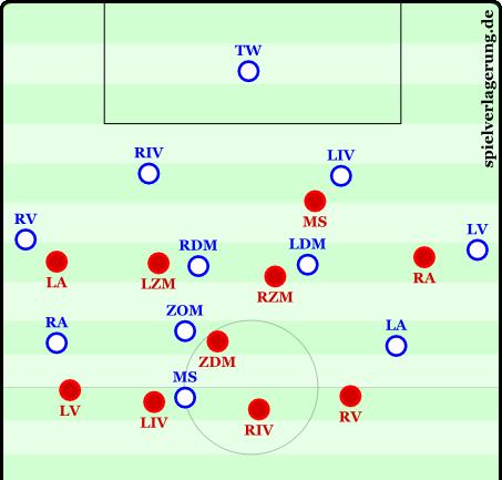 Grundlegende 4-1-4-1-Defensivformation