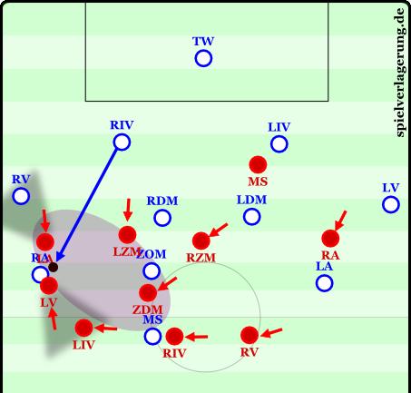 Hier wurde ein langer Ball auf den Flügel gespielt, der Außenverteidiger rückt heraus, die anderen Spieler verschieben. Je nach Entwicklung der Situation kann sich der Sechser zurückfallen lassen, wenn es nötig wäre.