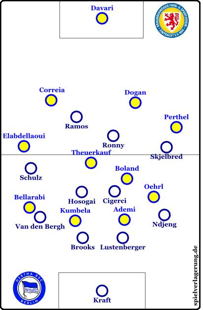 Ab der 70. Minute: Eintracht Braunschweig offensiv