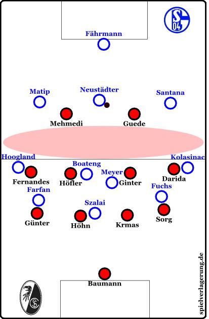 Typischer Schalker Spielaufbau in der ersten Halbzeit