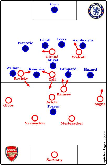 Grundformationen; Arsenal offfensiv