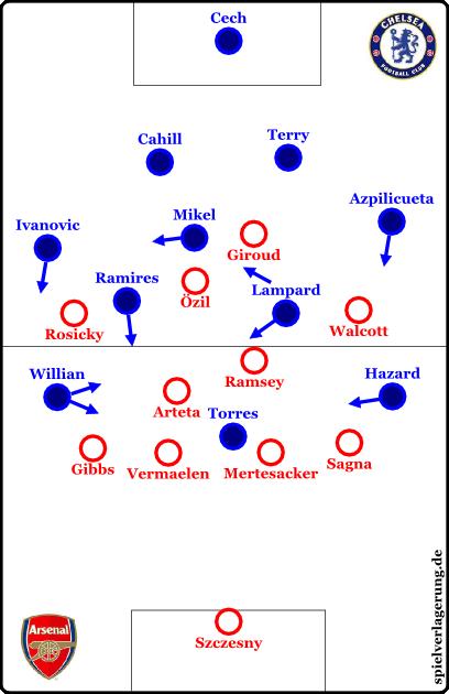 Grundformationen; Chelsea offensiv