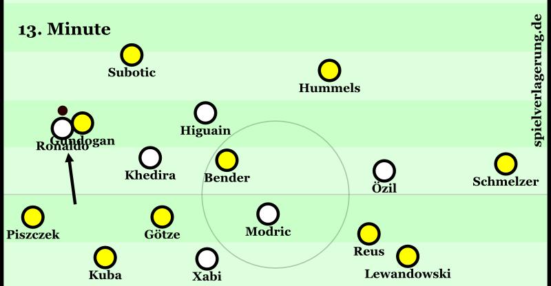 BVB-Real, Minute 12: Cristiano durch Staffelung aus dem Spiel nehmen