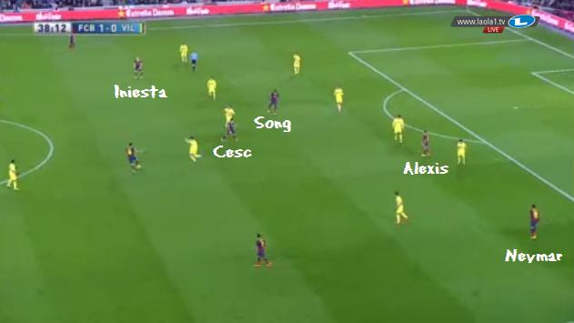 Hier sehen wir Song zentral, Cesc geht zurück, Iniesta ist auf links.