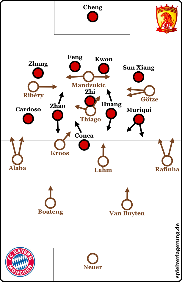 Bayern vs Guangzhou - Grundformationen